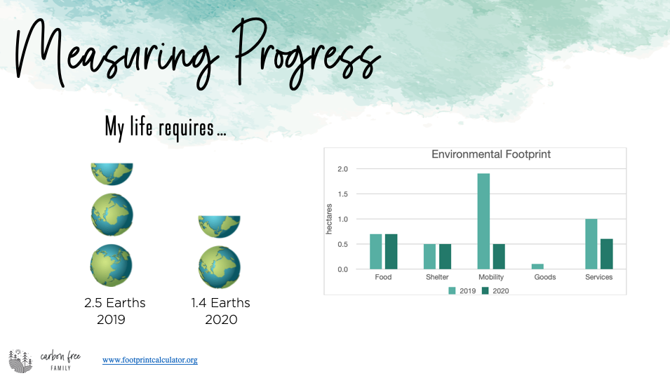 graph of my 2019 vs 2020 environmental footprint. 2.5 earths in 2019 and 1.4 earths in 2020 on the left and a graph showing the impacts by category (food, shelter, mobility, goods, and services) on the right.